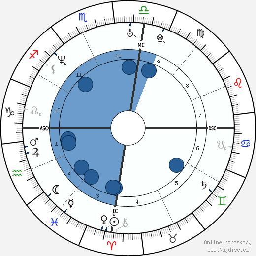 Kym Wilson wikipedie, horoscope, astrology, instagram