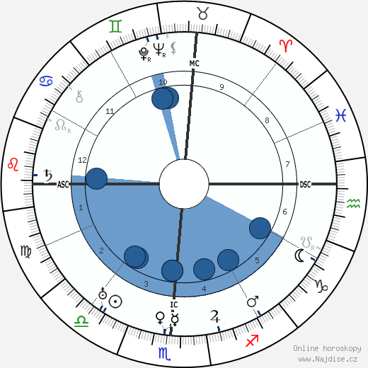L. Guy Wilky wikipedie, horoscope, astrology, instagram