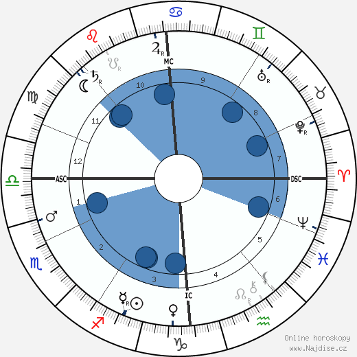L. L. Zamenhof wikipedie, horoscope, astrology, instagram