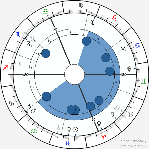 L. Ron Hubbard wikipedie, horoscope, astrology, instagram