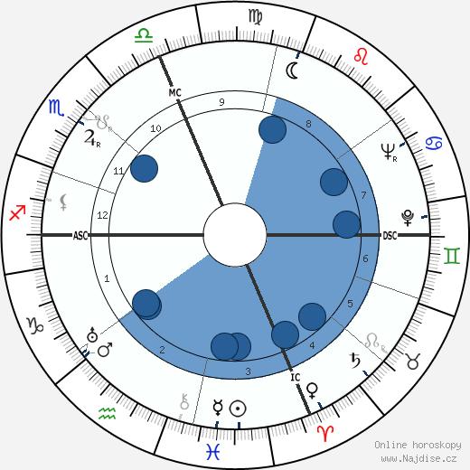 L. Ron Hubbard wikipedie, horoscope, astrology, instagram
