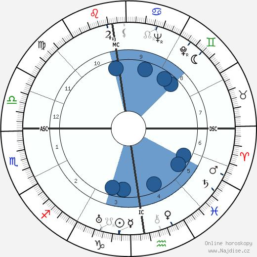 La Môme Moineau wikipedie, horoscope, astrology, instagram