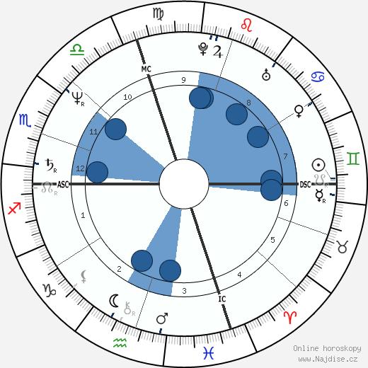 La Toya Jackson wikipedie, horoscope, astrology, instagram