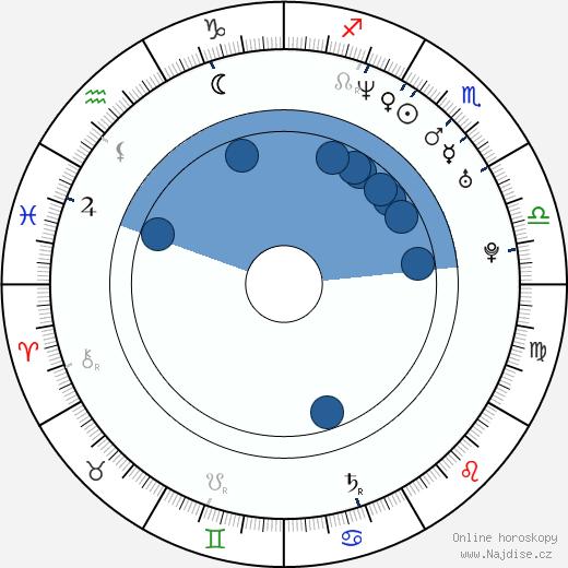 Lada Jelínková wikipedie, horoscope, astrology, instagram