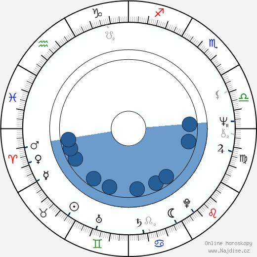 Laďa Kerndl wikipedie, horoscope, astrology, instagram