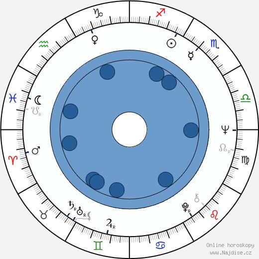Ladislav Frej st. wikipedie, horoscope, astrology, instagram