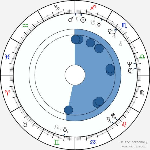 Ladislav Gerendáš wikipedie, horoscope, astrology, instagram