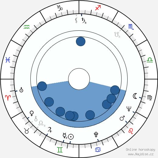 Ladislav Menzel wikipedie, horoscope, astrology, instagram