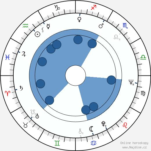 Ladislav Mrkvička wikipedie, horoscope, astrology, instagram