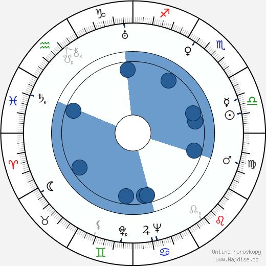 Ladislav Pešek wikipedie, horoscope, astrology, instagram