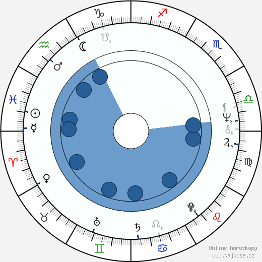 Ladislav Štaidl wikipedie, horoscope, astrology, instagram