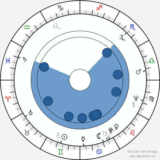 Ladislav Tajovský wikipedie, horoscope, astrology, instagram