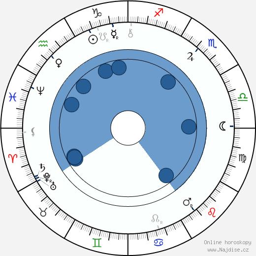 Ladislav Zápotocký-Budečský wikipedie, horoscope, astrology, instagram