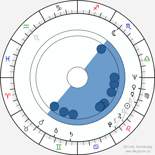 Ladislav Županič wikipedie, horoscope, astrology, instagram