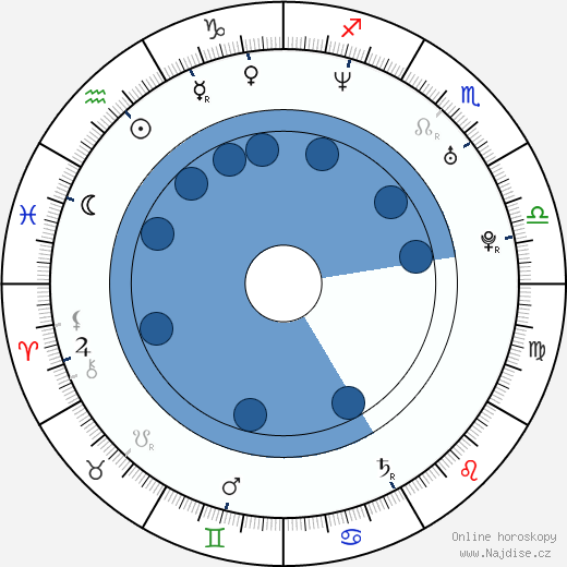 Laďka Něrgešová wikipedie, horoscope, astrology, instagram