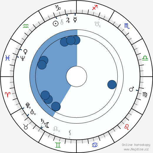 Lady Randolph Churchill wikipedie, horoscope, astrology, instagram