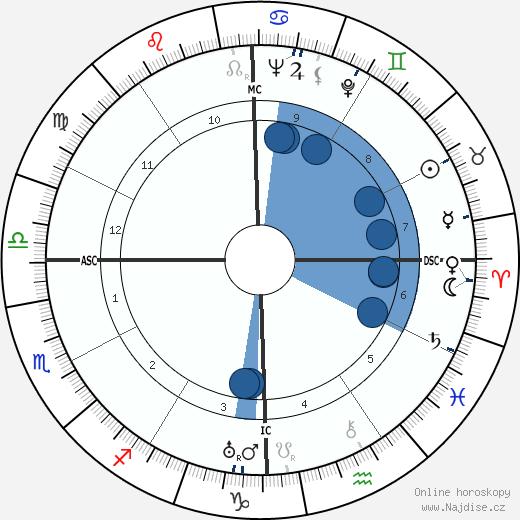 Lakshman Joo wikipedie, horoscope, astrology, instagram