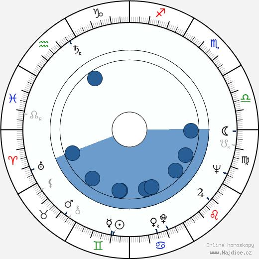 Lalo Schifrin wikipedie, horoscope, astrology, instagram
