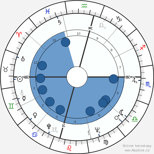 Lama Thubten Yeshe wikipedie, horoscope, astrology, instagram
