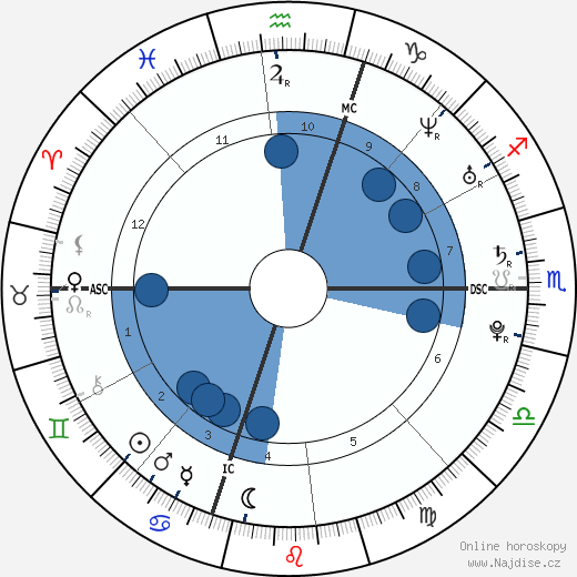 Lana Del Rey wikipedie, horoscope, astrology, instagram