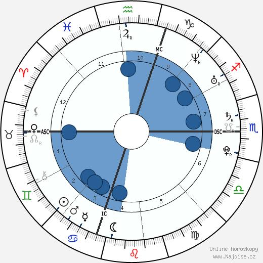 Lana Del Rey wikipedie, horoscope, astrology, instagram