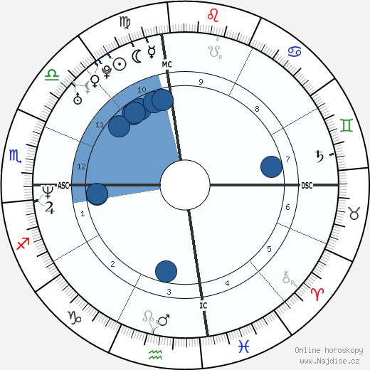 Lance Armstrong wikipedie, horoscope, astrology, instagram