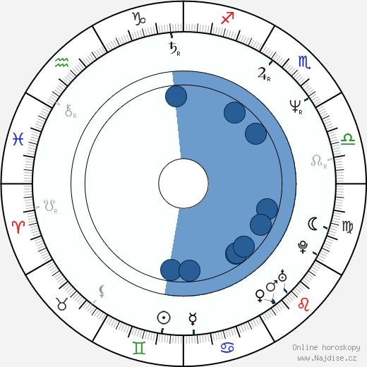 Lance Kinsey wikipedie, horoscope, astrology, instagram
