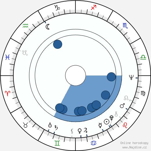 Lanny Flaherty wikipedie, horoscope, astrology, instagram