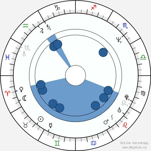 Lar Park-Lincoln wikipedie, horoscope, astrology, instagram