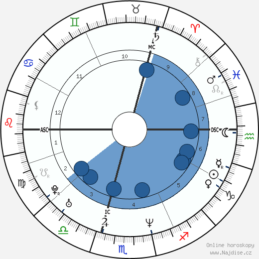 Lara Fabian wikipedie, horoscope, astrology, instagram