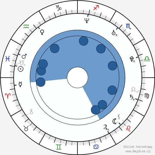 Lara Kelly wikipedie, horoscope, astrology, instagram
