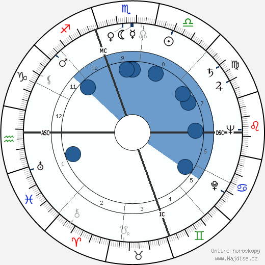 Laraine Day wikipedie, horoscope, astrology, instagram