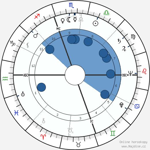 Laraine Day wikipedie, horoscope, astrology, instagram