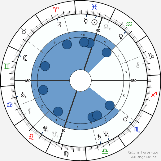 Laraine Newman wikipedie, horoscope, astrology, instagram