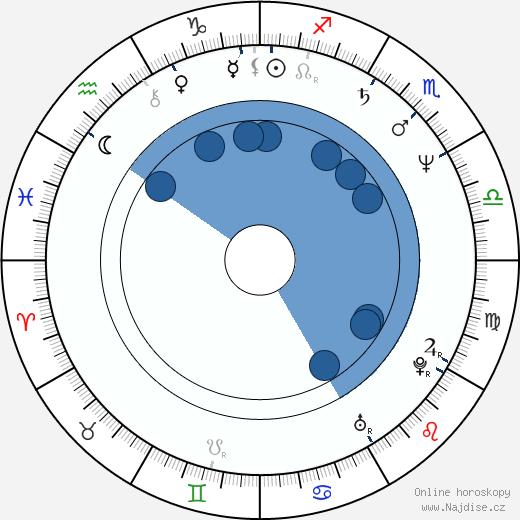 Larry Cahn wikipedie, horoscope, astrology, instagram
