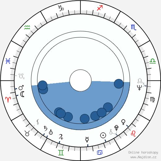 Larry Cohen wikipedie, horoscope, astrology, instagram