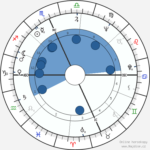 Larry King wikipedie, horoscope, astrology, instagram