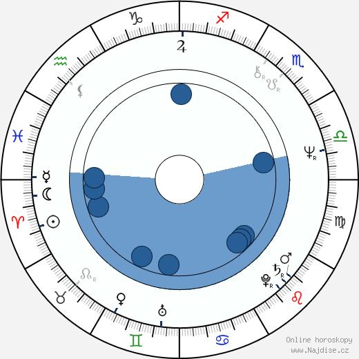 Larry Mikan wikipedie, horoscope, astrology, instagram