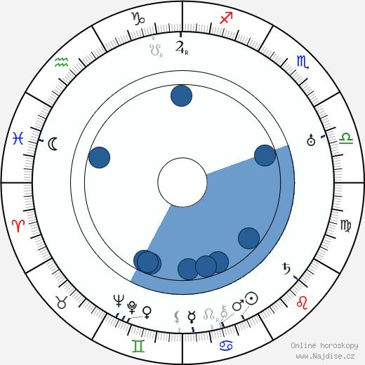 Larry Semon wikipedie, horoscope, astrology, instagram