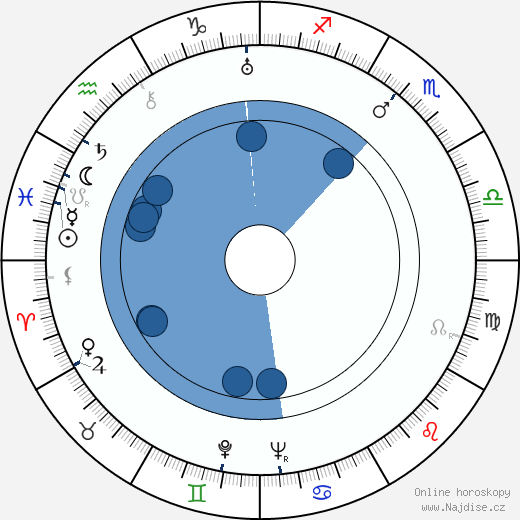 László Benedek wikipedie, horoscope, astrology, instagram