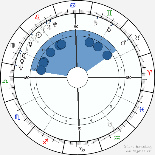 Laura Biagiotti wikipedie, horoscope, astrology, instagram