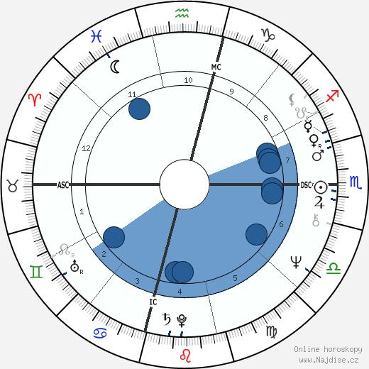 Laura Bush wikipedie, horoscope, astrology, instagram