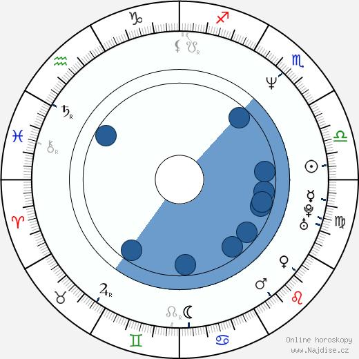 Laura Cerón wikipedie, horoscope, astrology, instagram