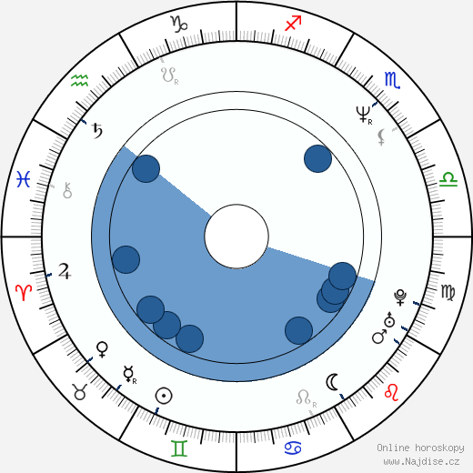 Laura Dean wikipedie, horoscope, astrology, instagram