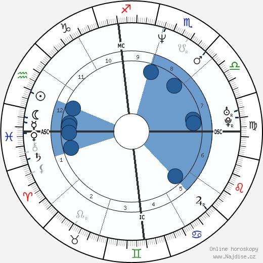 Laura Dern wikipedie, horoscope, astrology, instagram