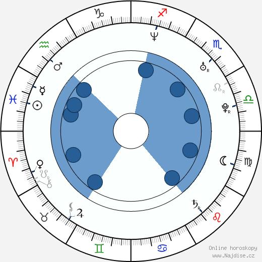 Laura Howard wikipedie, horoscope, astrology, instagram