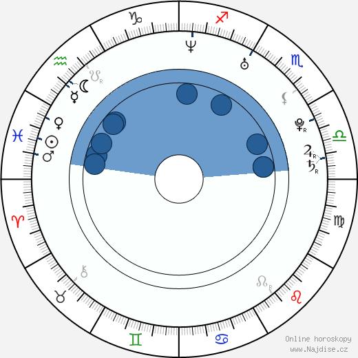 Laura Michelle Kelly wikipedie, horoscope, astrology, instagram
