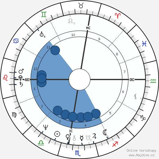 Laura Nyro wikipedie, horoscope, astrology, instagram