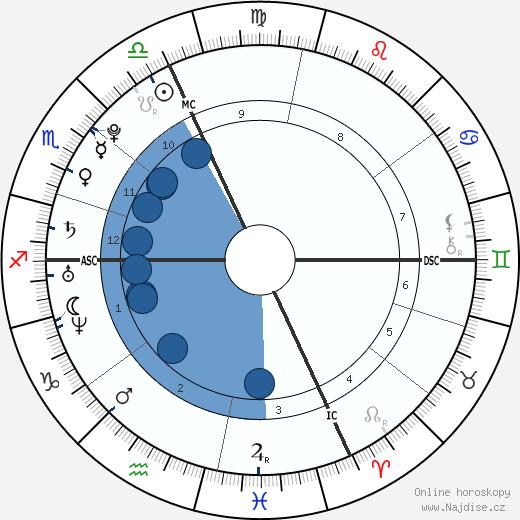 Laure Manaudou wikipedie, horoscope, astrology, instagram