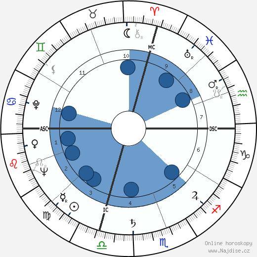 Lauren Bacall wikipedie, horoscope, astrology, instagram